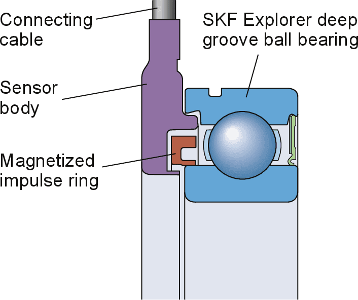Skf Wiring Diagram - Wiring Diagram Services •