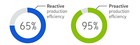 Infographic benchmarking - reactive vs proactive 0901d1968046ea47