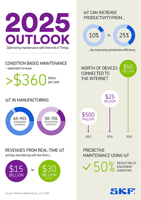 Internet of Things Infographic: 2025 outlook 0901d196804ec2eb