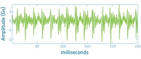 Introduction to condition monitoring