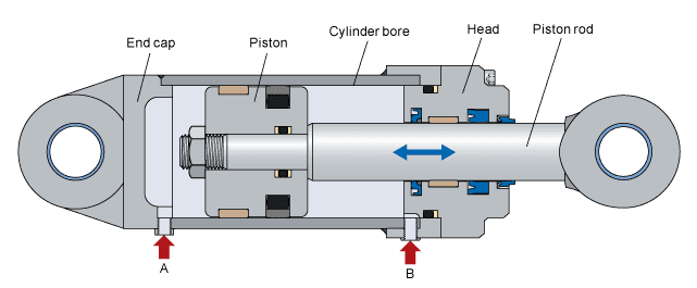 Hydraulic Telescopic Cylinder Design Pdf