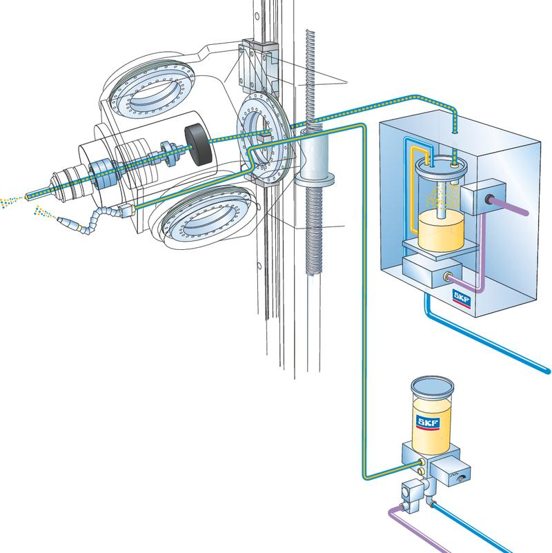 Minimal quantity lubrication systems
