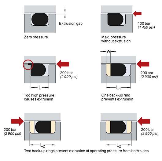 O-rings and back-up rings