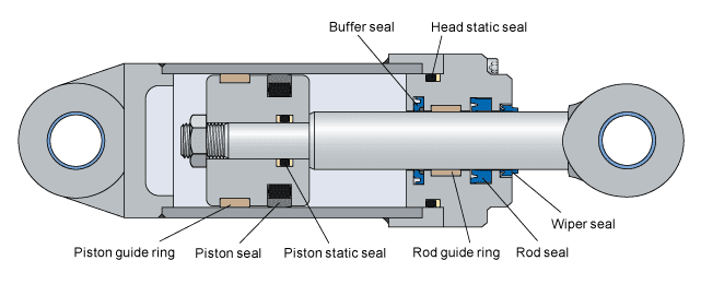Hydraulic seals for Hydraulic motor selection guide